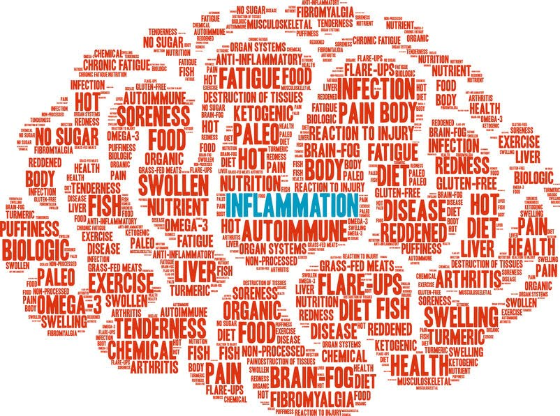 Inflammation Word Graphic